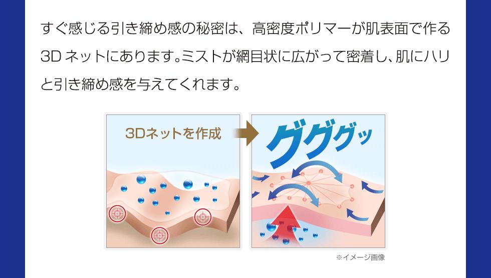 すぐに気づく引き締め感の秘密は、高密度ポリマーが肌表面で作る3Dネットにあります。ミストが網目状に広がって密着し、肌にハリと引き締め感を与えてくれます。